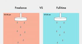Freelancer VS Full-Time Designer