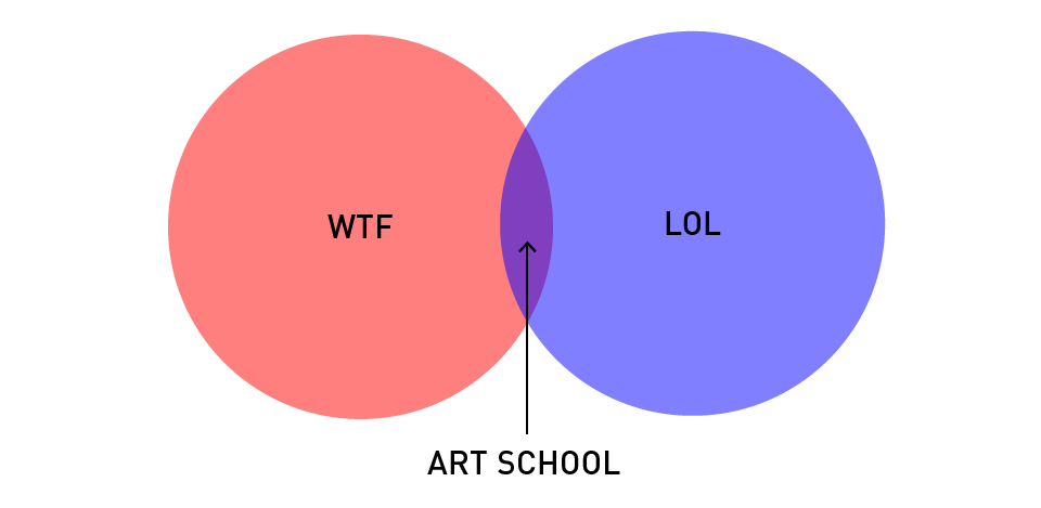 Designer's Life Diagram