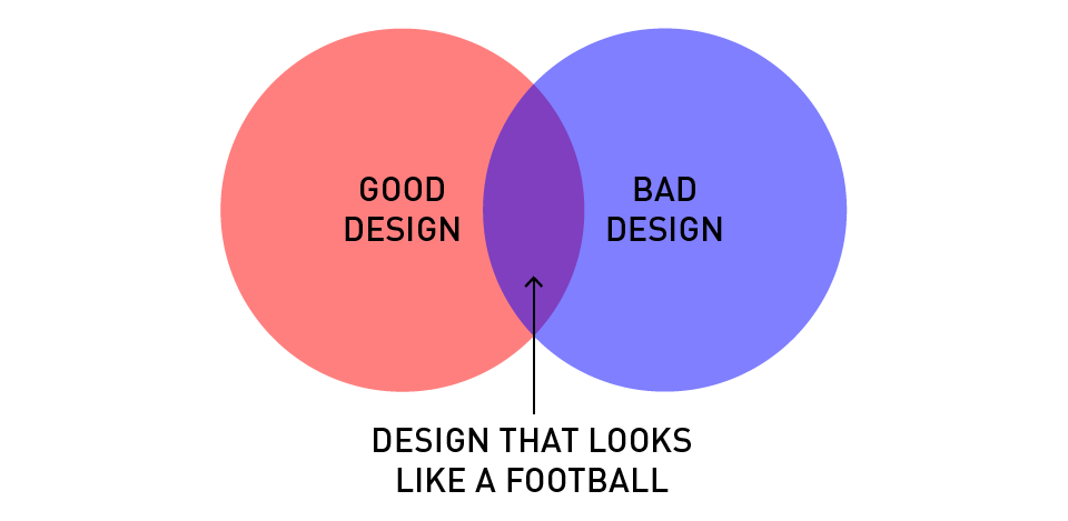 Designer's Life Diagram problems