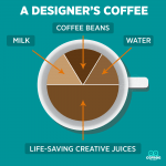 A Designer's Coffee