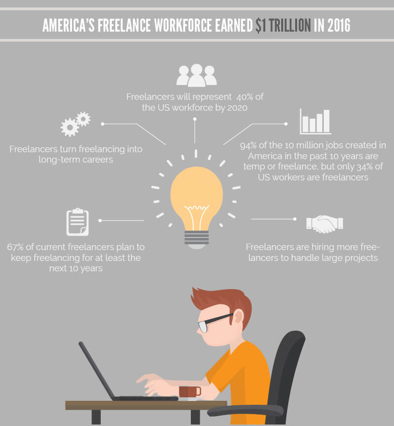 America Freelancer Workforce