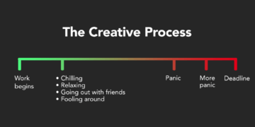 The Creative Process