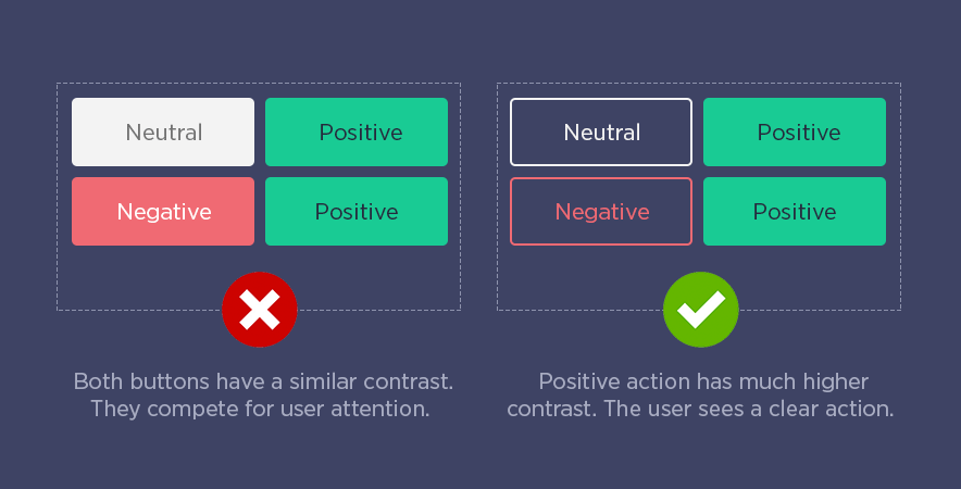 Button Contrast Principle - Positive Actions Need the Highest Contrast