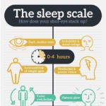 Best to Time duration to sleep